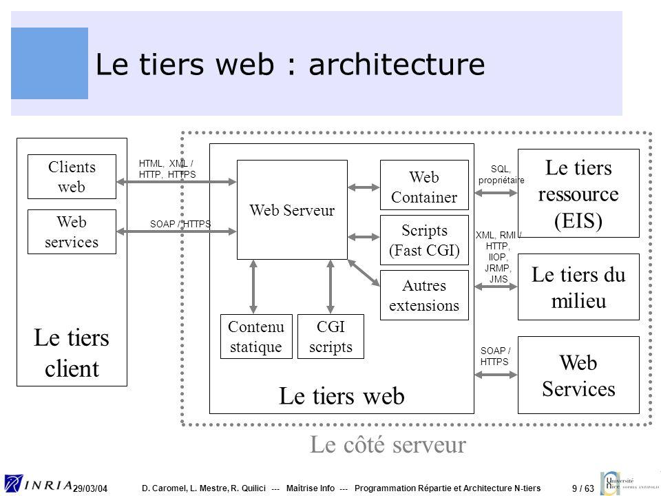Le tiers web : architecture