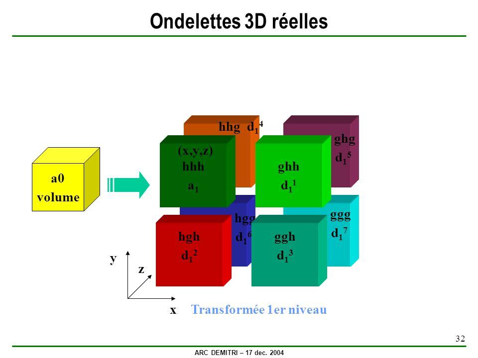 Ondelettes 3D réelles hhg d14 ghg d15 y x z hhh a1 (x,y,z) ghh d11 a0