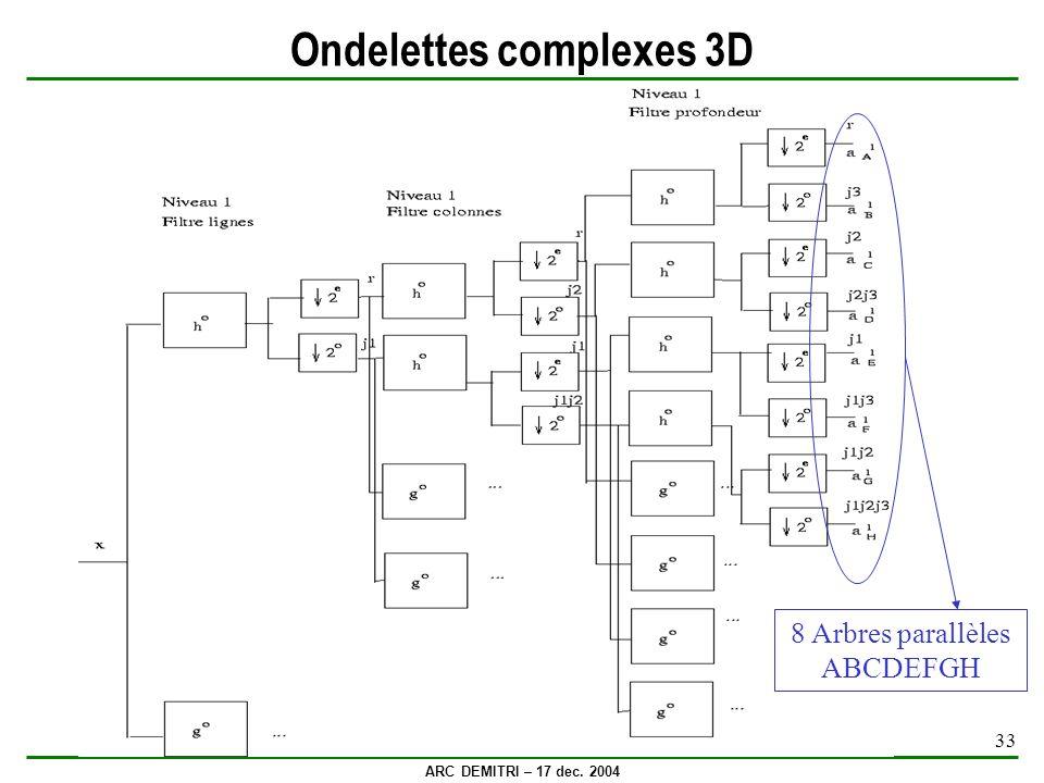 Ondelettes complexes 3D