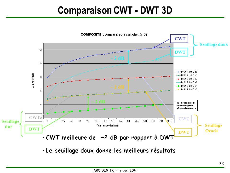 Comparaison CWT - DWT 3D ~ 2 dB ~ 2 dB ~ 2 dB