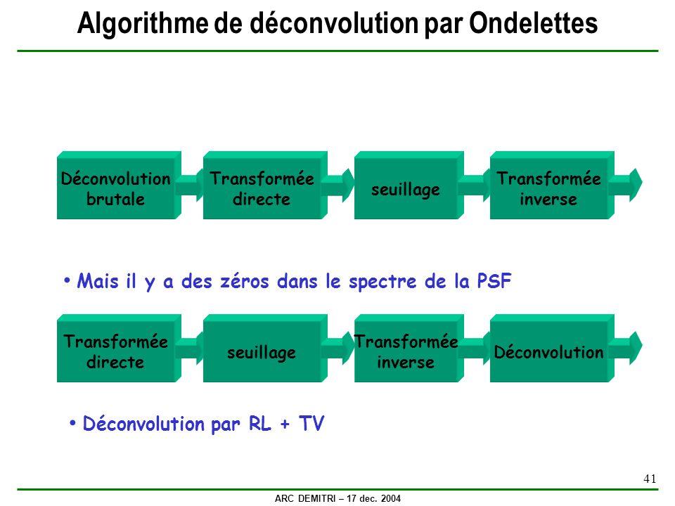 Algorithme de déconvolution par Ondelettes