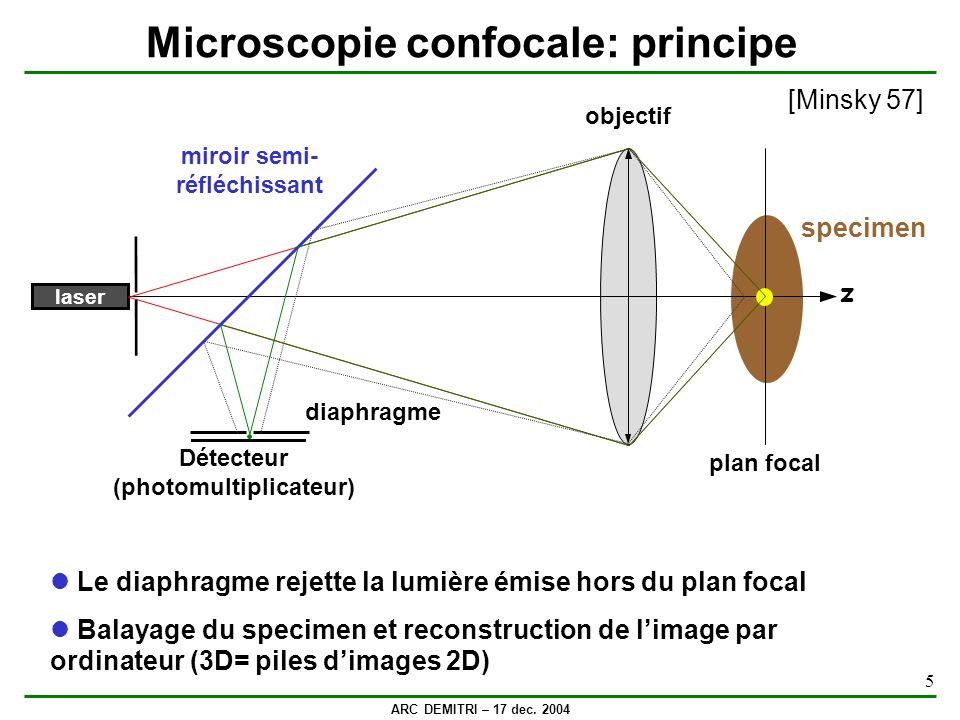 Microscopie confocale: principe
