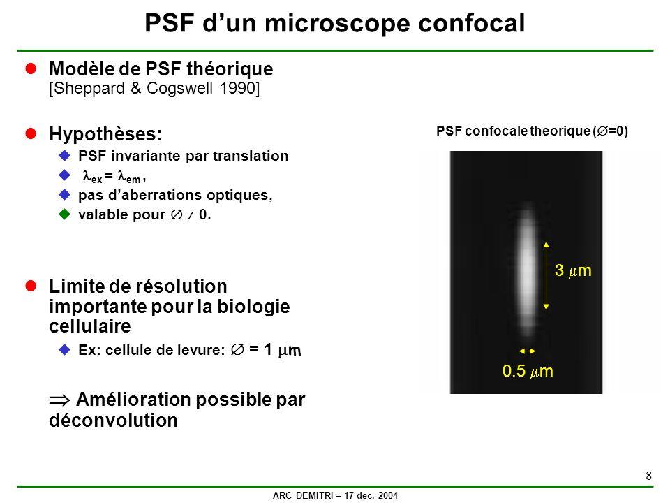 PSF d'un microscope confocal