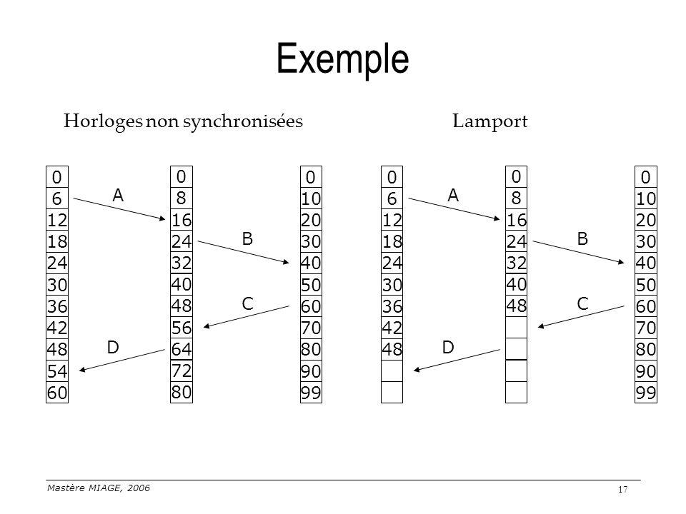 Exemple Horloges non synchronisées Lamport A A 6 8 10 6 8 10 12 16 20
