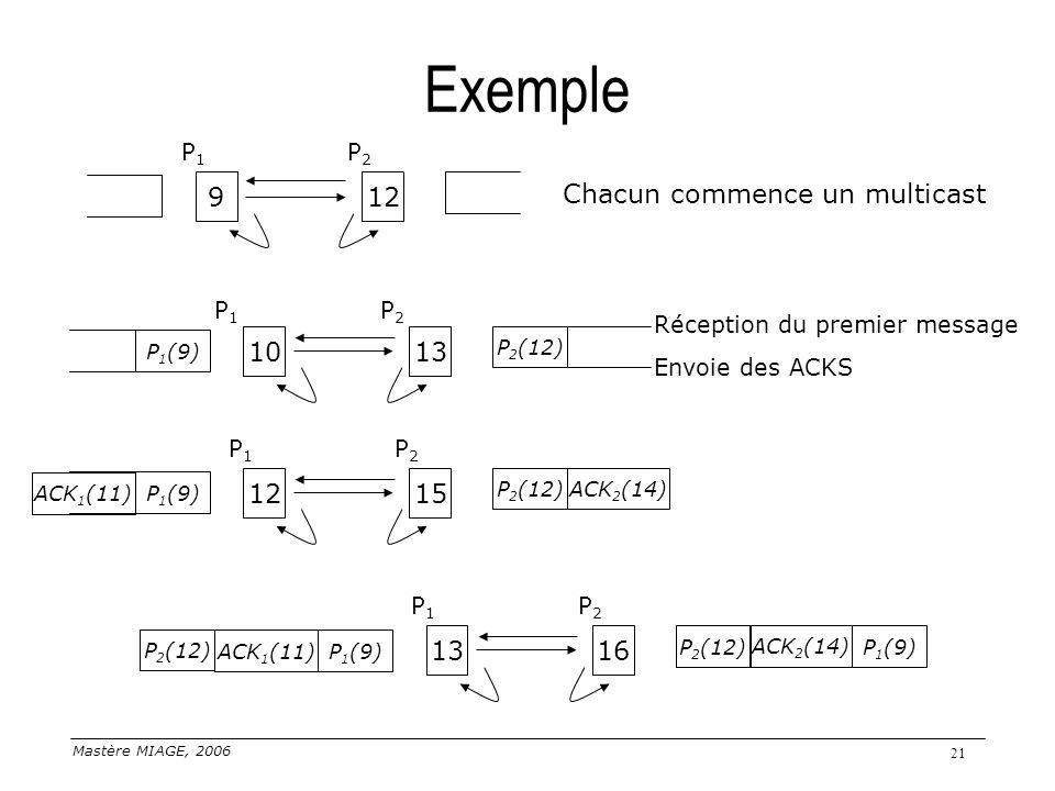 Exemple 9 12 Chacun commence un multicast 10 13 12 15 13 16 P1 P2 P1