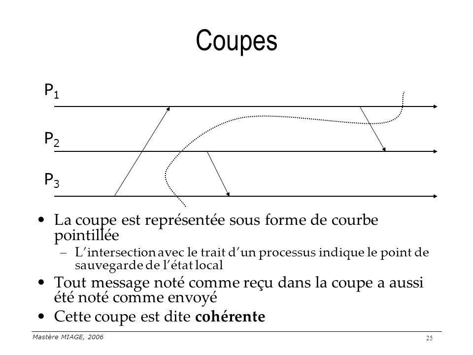 Coupes P1. P2. P3. La coupe est représentée sous forme de courbe pointillée.
