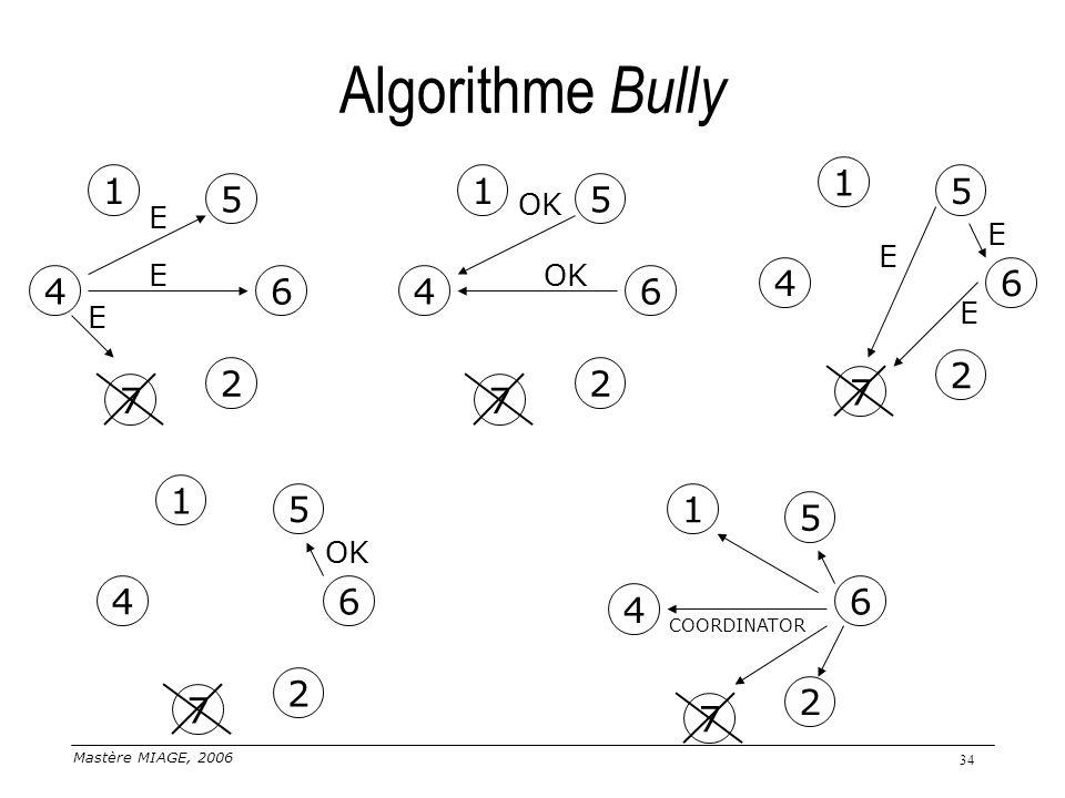 Algorithme Bully 1. 1. 1. 5. 5. 5. OK. E. E. E. E. OK. 4. 6. 4. 6. 4. 6. E. E. 2.