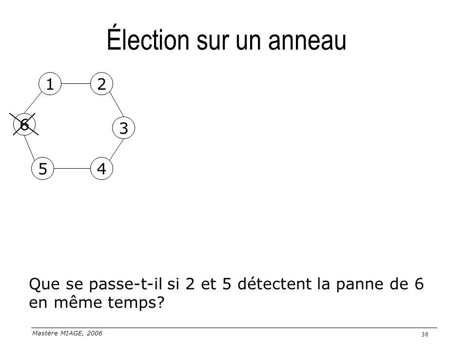 Élection sur un anneau 1. 2. 6. 3. 5. 4.