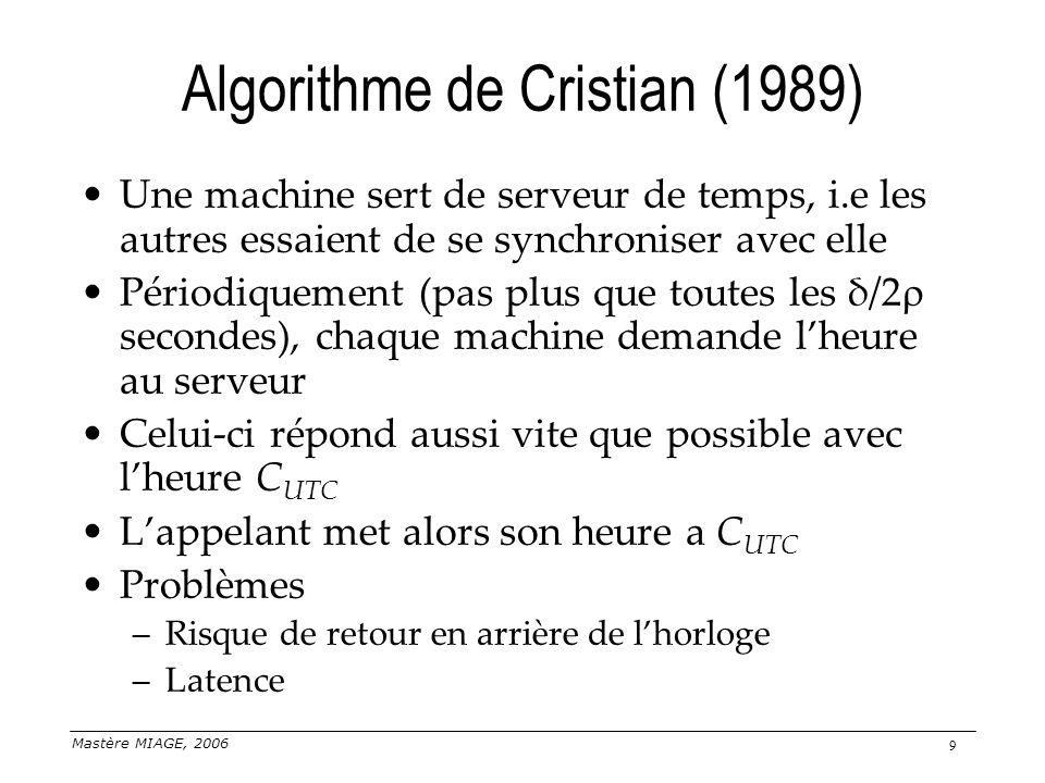 Algorithme de Cristian (1989)