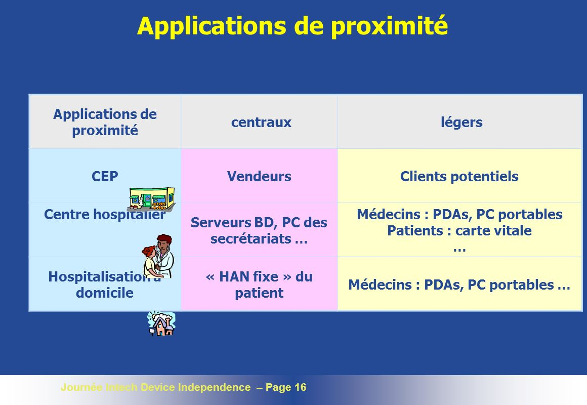 Applications de proximité