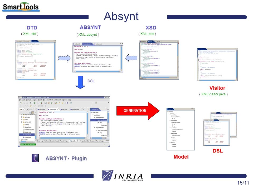 Absynt DTD XSD ABSYNT Model Visitor ABSYNT - Plugin DSL GENERATION