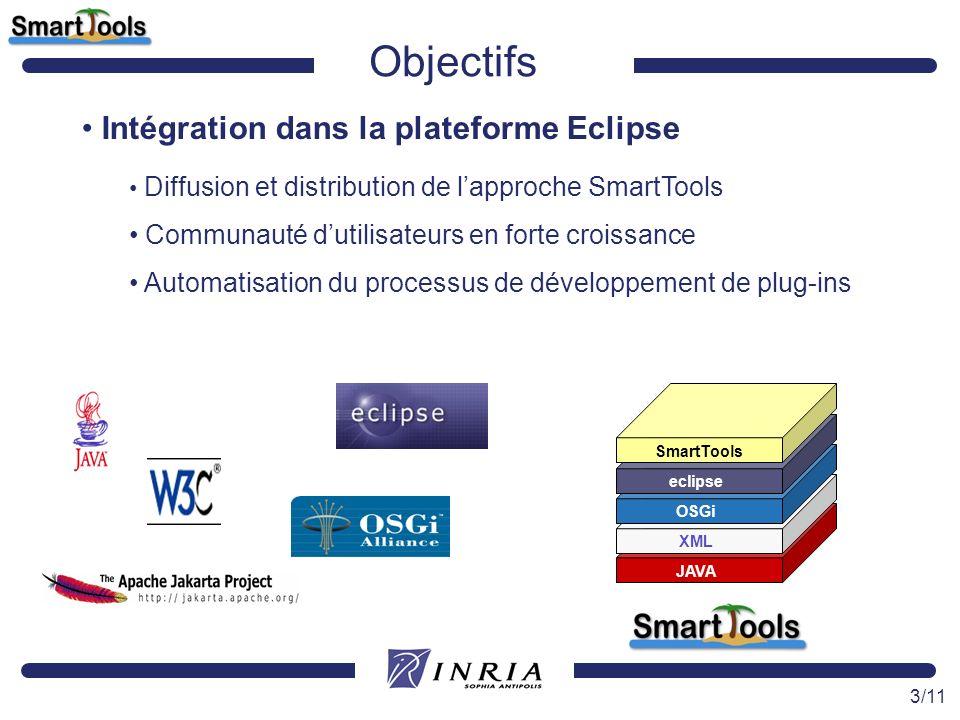 Objectifs Intégration dans la plateforme Eclipse