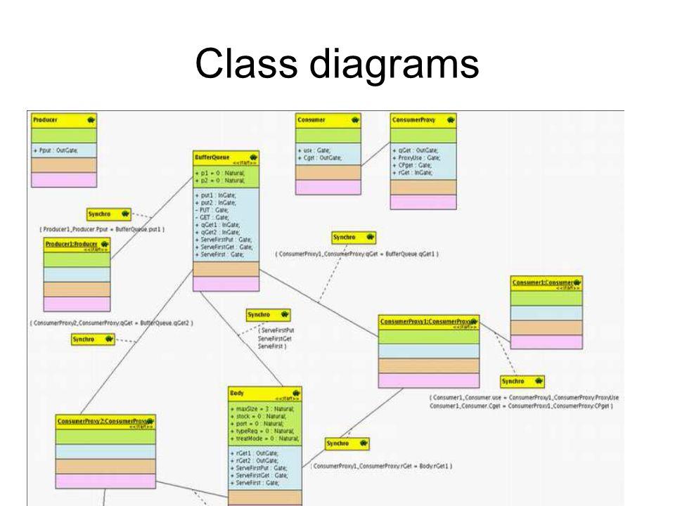 Class diagrams Spécification des Systèmes Distribués et Embarqués -- UNSA -- Master 2009