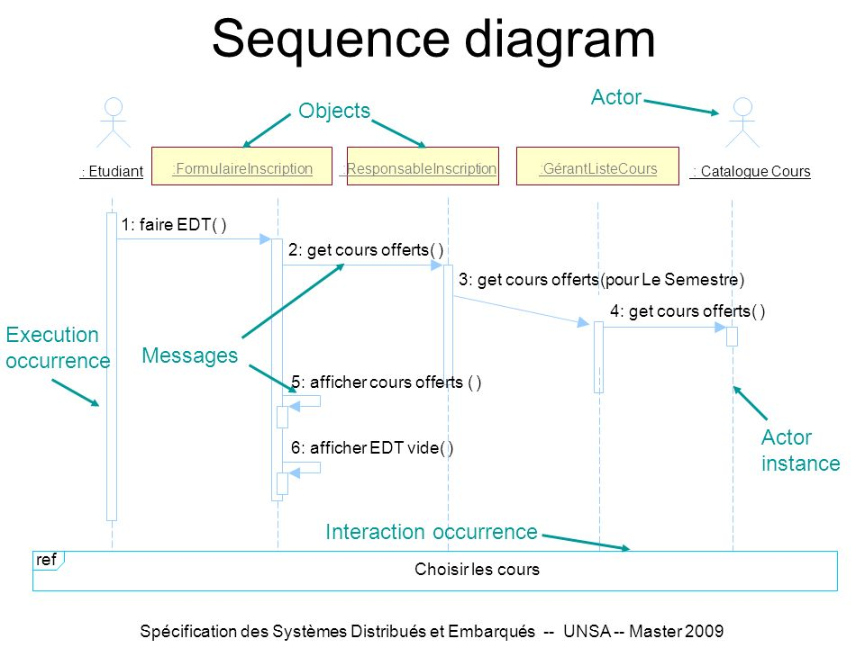 Sequence diagram Actor Objects Execution occurrence Messages