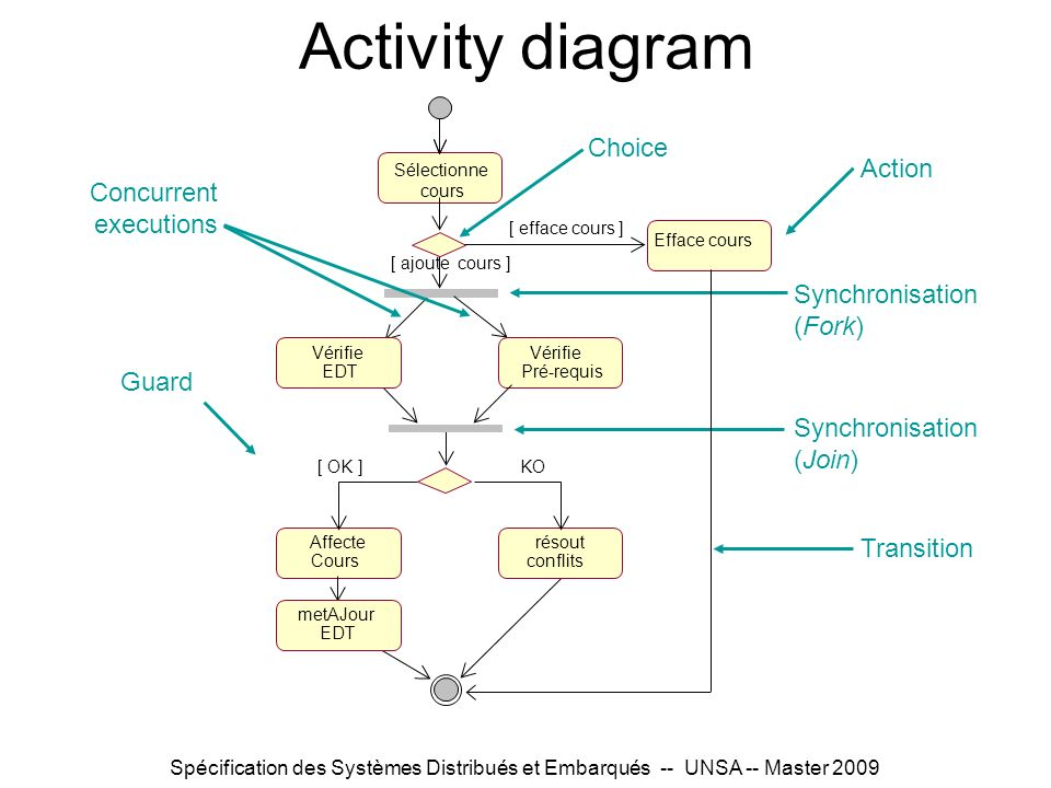 Activity diagram Choice Action Concurrent executions Synchronisation