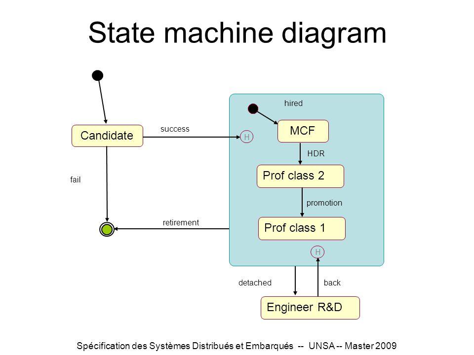 State machine diagram MCF Candidate Prof class 2 Prof class 1