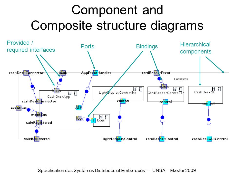 Component and Composite structure diagrams