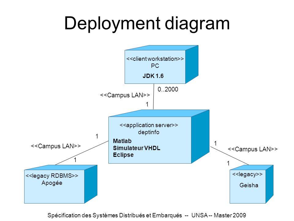 Deployment diagram 0..2000 <<Campus LAN>> 1 1 1