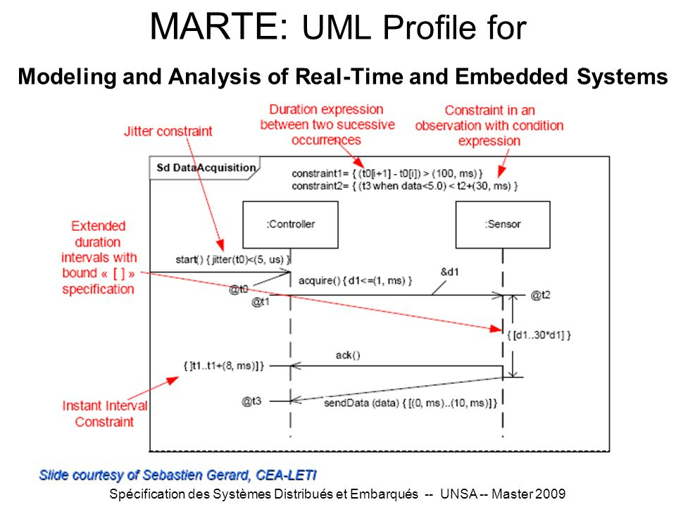MARTE: UML Profile for Modeling and Analysis of Real-Time and Embedded Systems
