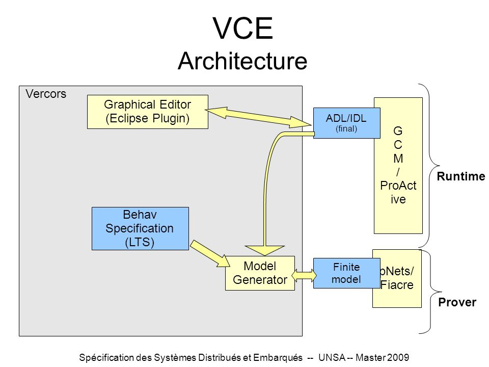 VCE Architecture Vercors Graphical Editor (Eclipse Plugin) G C M /