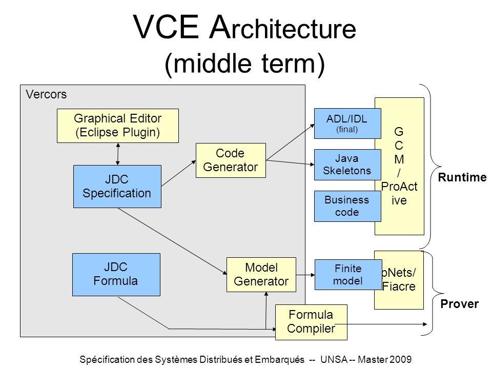 VCE Architecture (middle term)
