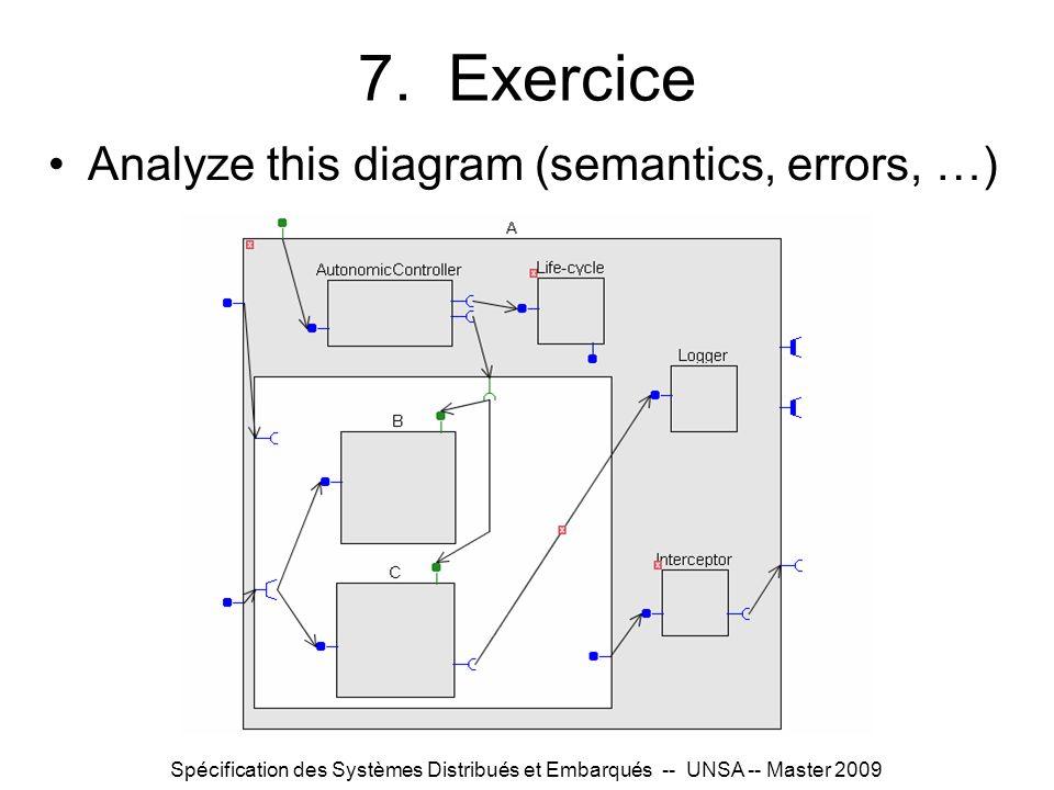 7. Exercice Analyze this diagram (semantics, errors, …)