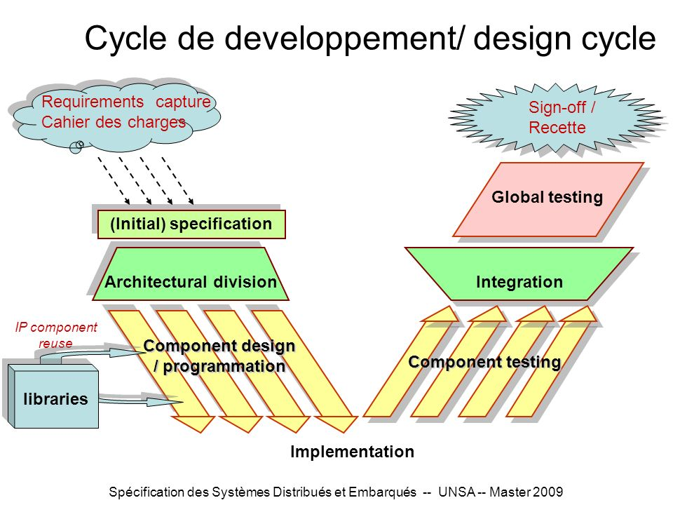 Cycle de developpement/ design cycle