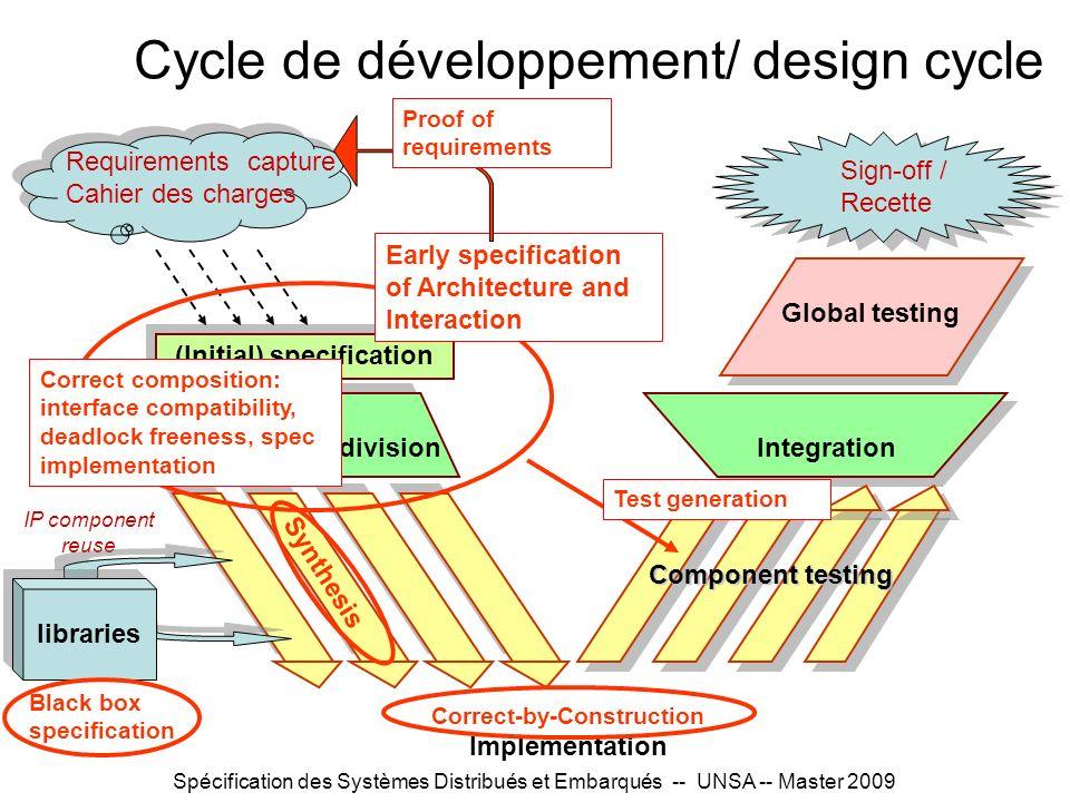 Cycle de développement/ design cycle