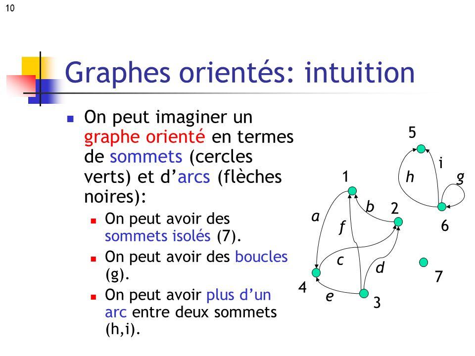 Graphes orientés: intuition