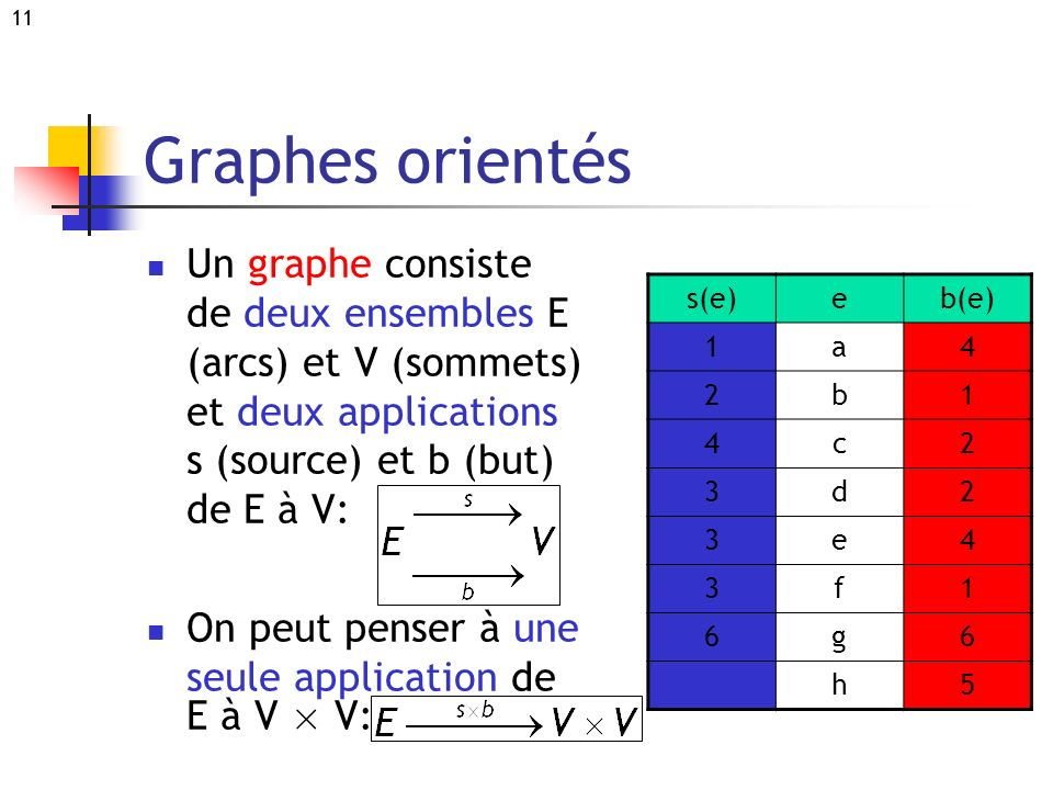 Graphes orientés Un graphe consiste de deux ensembles E (arcs) et V (sommets) et deux applications s (source) et b (but) de E à V: