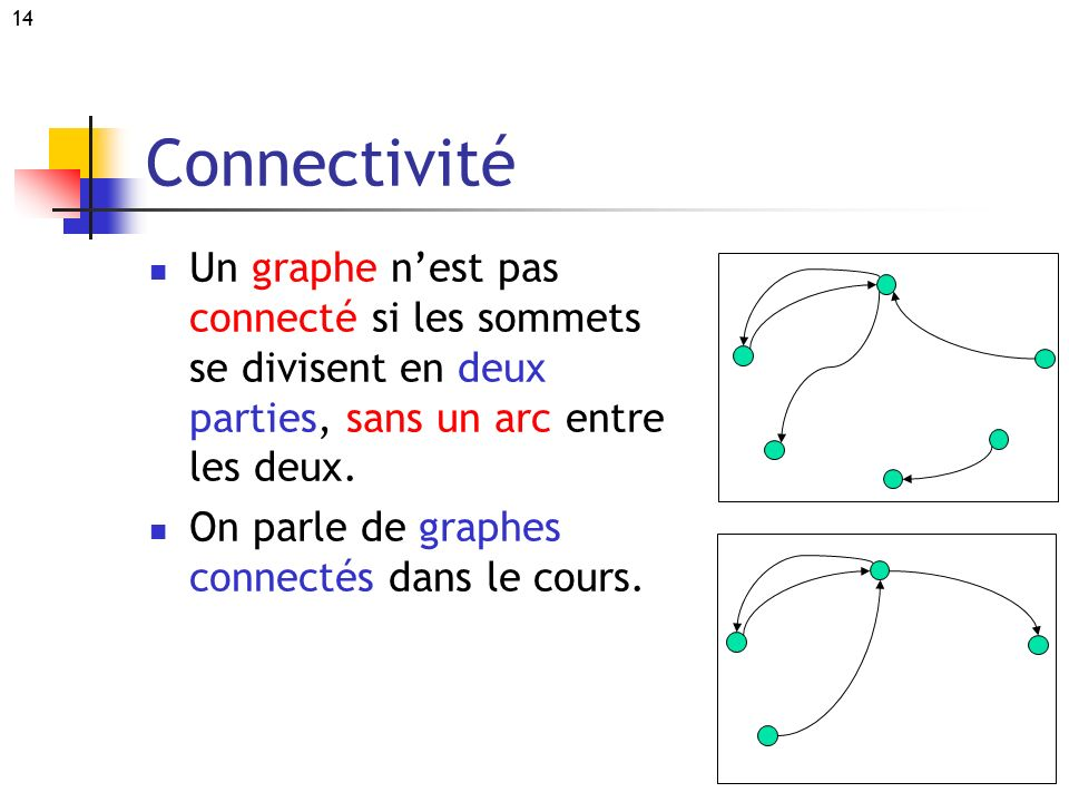 Connectivité Un graphe n'est pas connecté si les sommets se divisent en deux parties, sans un arc entre les deux.