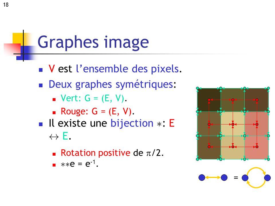 Graphes image V est l'ensemble des pixels. Deux graphes symétriques: