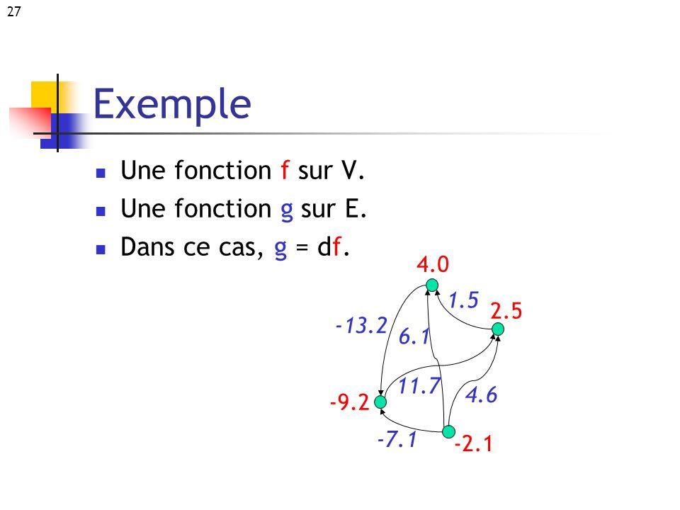 Exemple Une fonction f sur V. Une fonction g sur E.