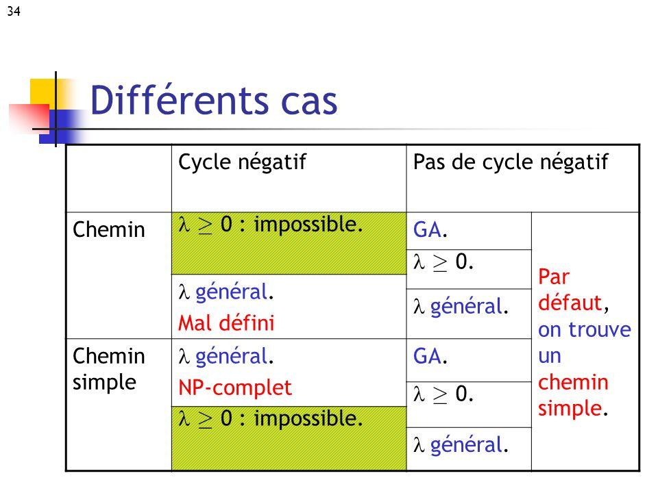 Différents cas Cycle négatif Pas de cycle négatif Chemin