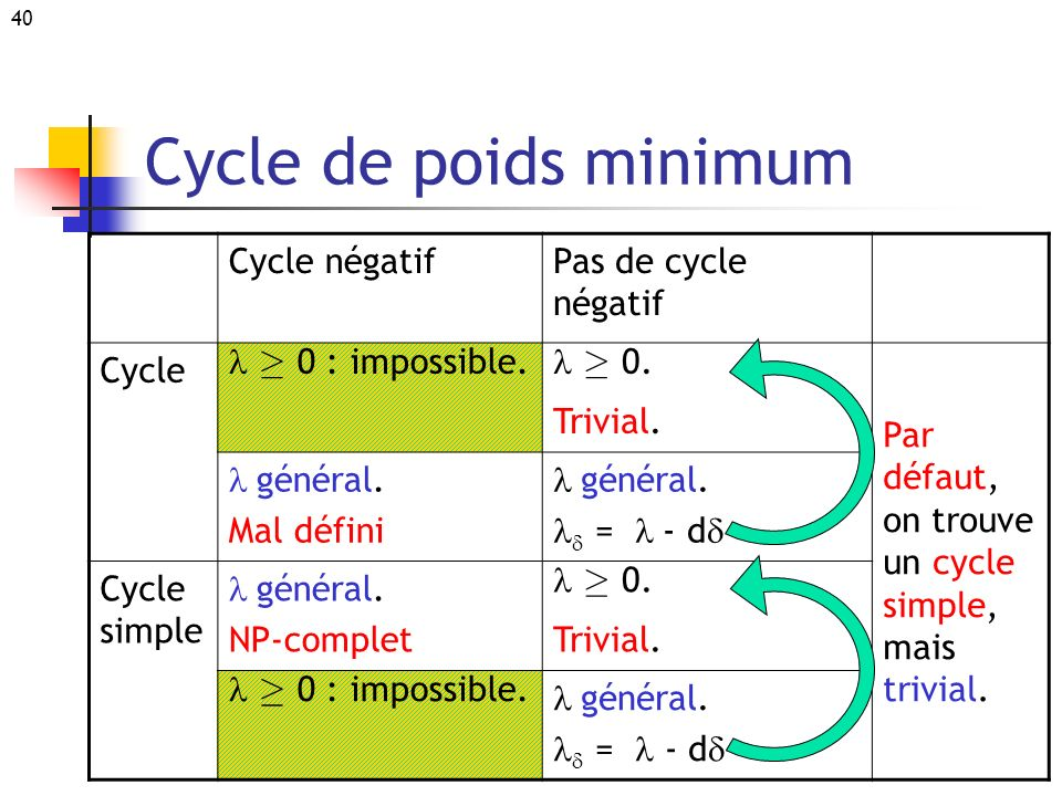 Cycle de poids minimum Cycle négatif Pas de cycle négatif Cycle