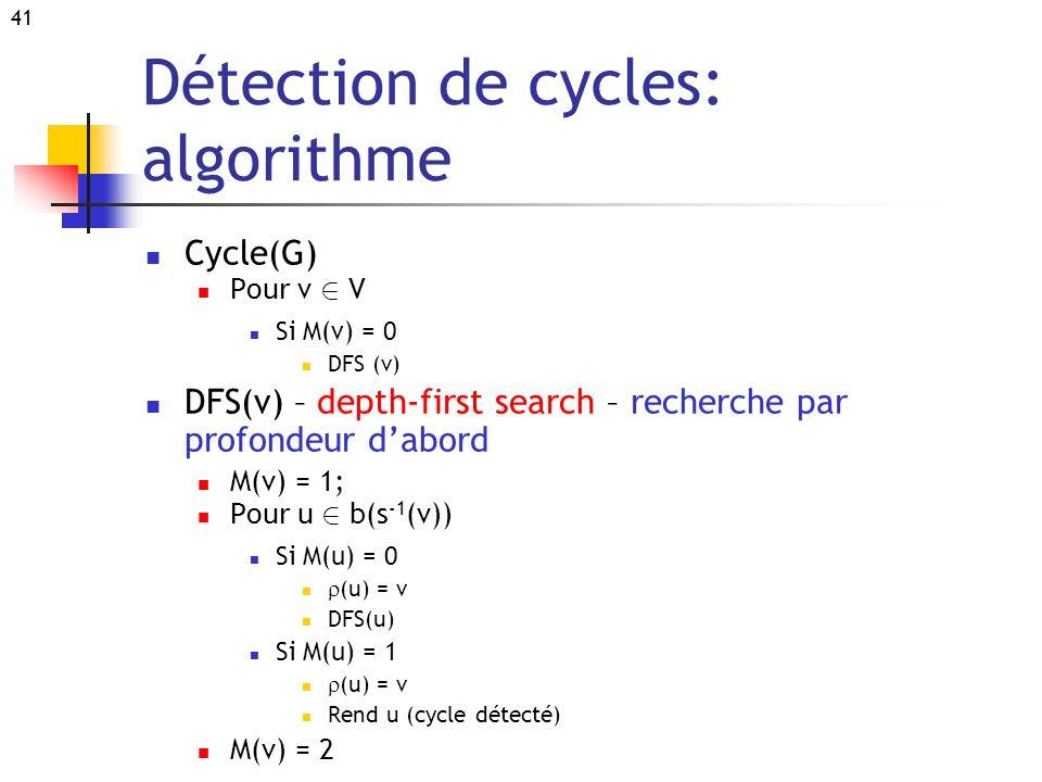 Détection de cycles: algorithme