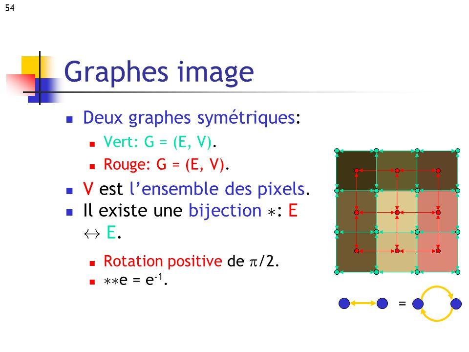 Graphes image Deux graphes symétriques: V est l'ensemble des pixels.