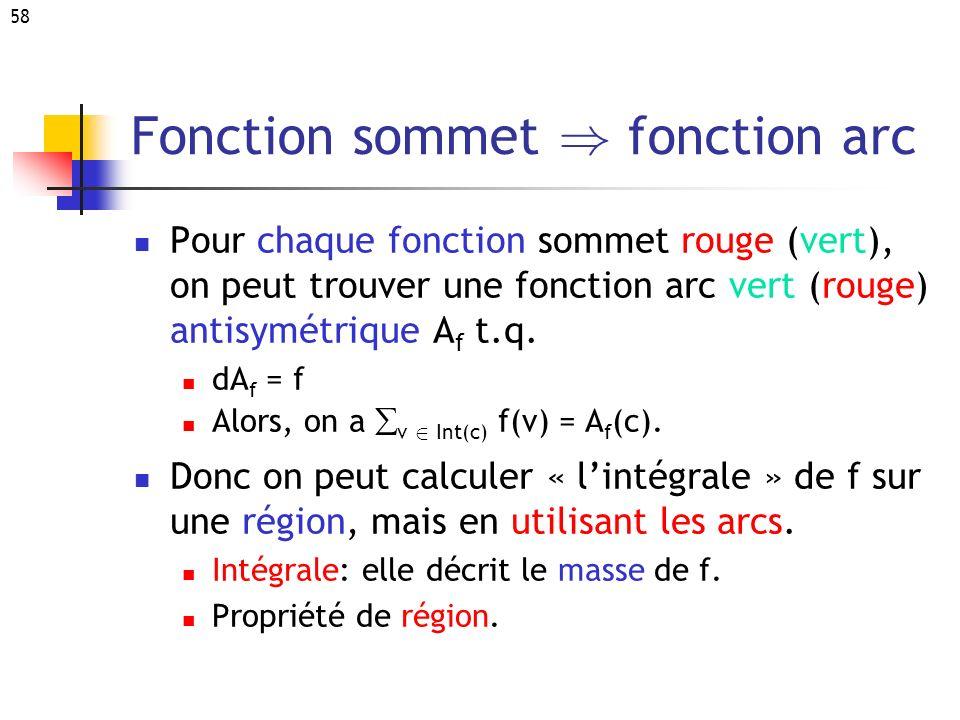 Fonction sommet ) fonction arc