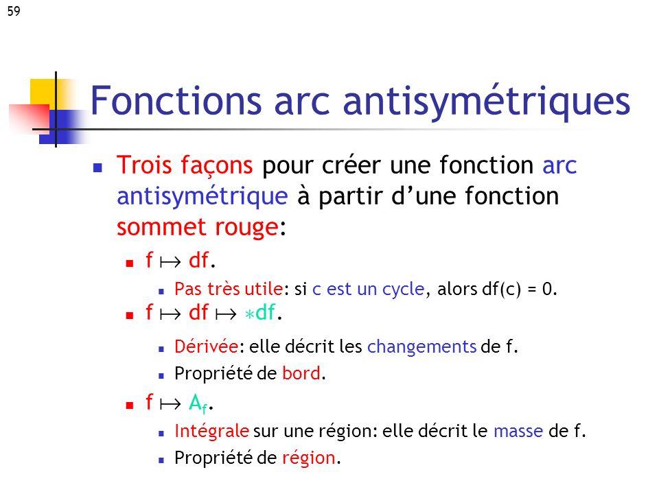 Fonctions arc antisymétriques