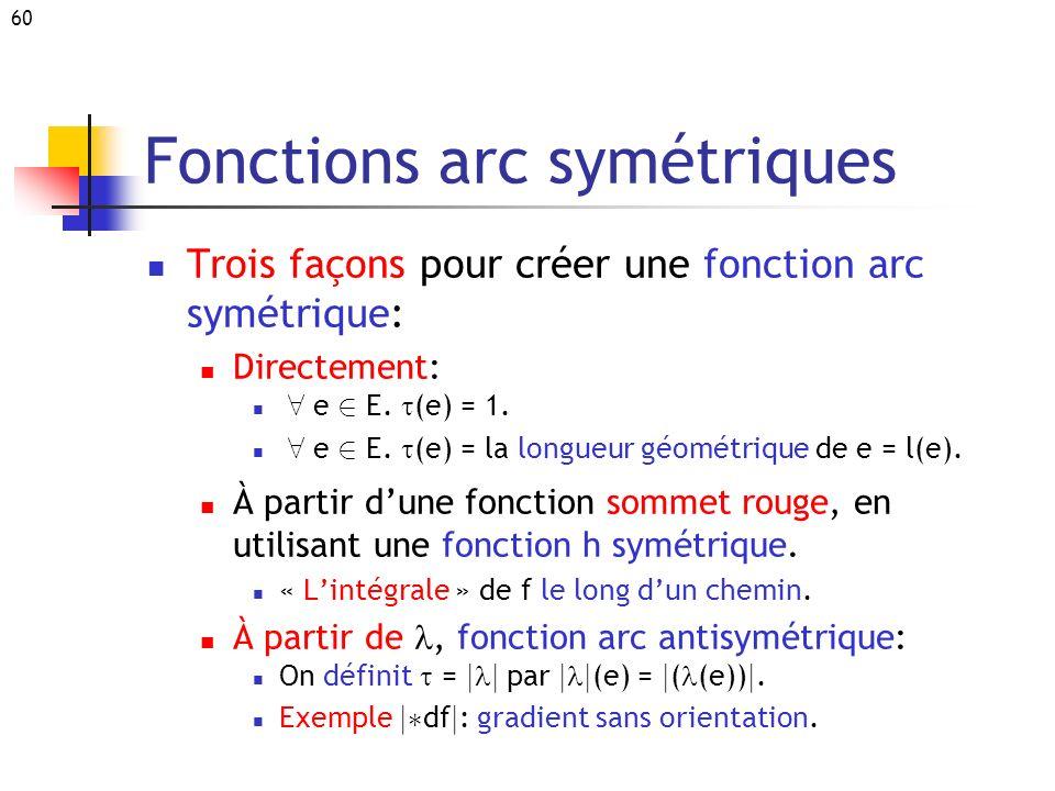 Fonctions arc symétriques