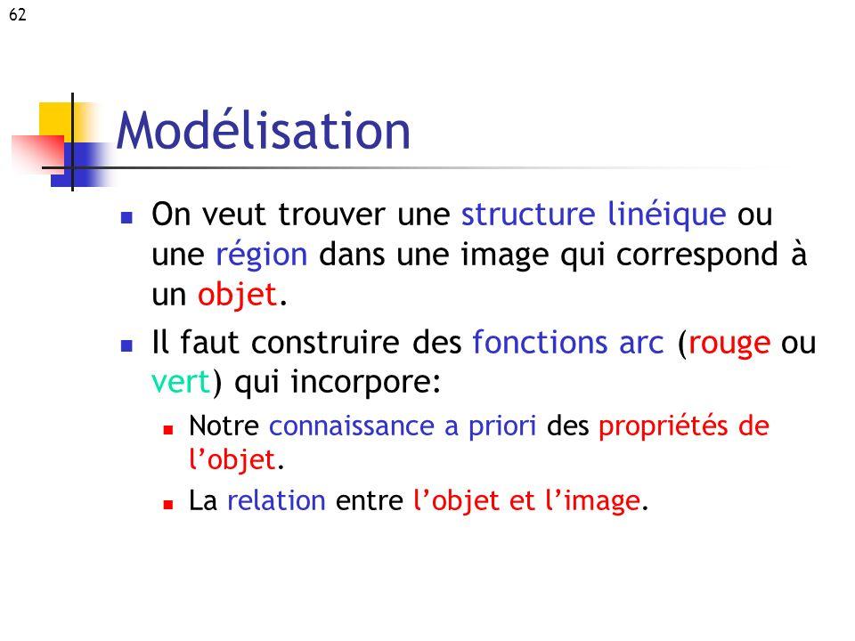 Modélisation On veut trouver une structure linéique ou une région dans une image qui correspond à un objet.