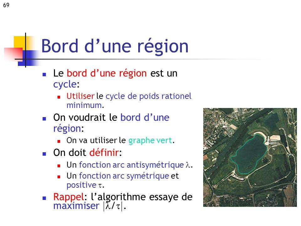 Bord d'une région Le bord d'une région est un cycle: