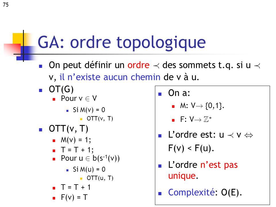 GA: ordre topologique On peut définir un ordre Á des sommets t.q. si u Á v, il n'existe aucun chemin de v à u.