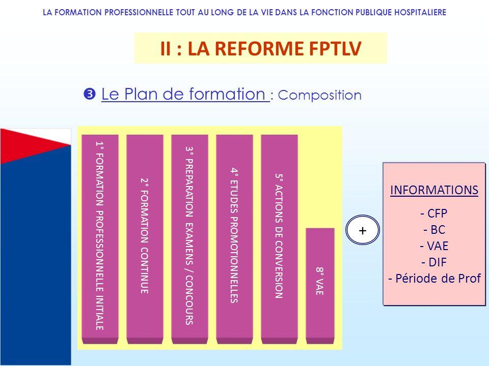 II : LA REFORME FPTLV  Le Plan de formation : Composition +