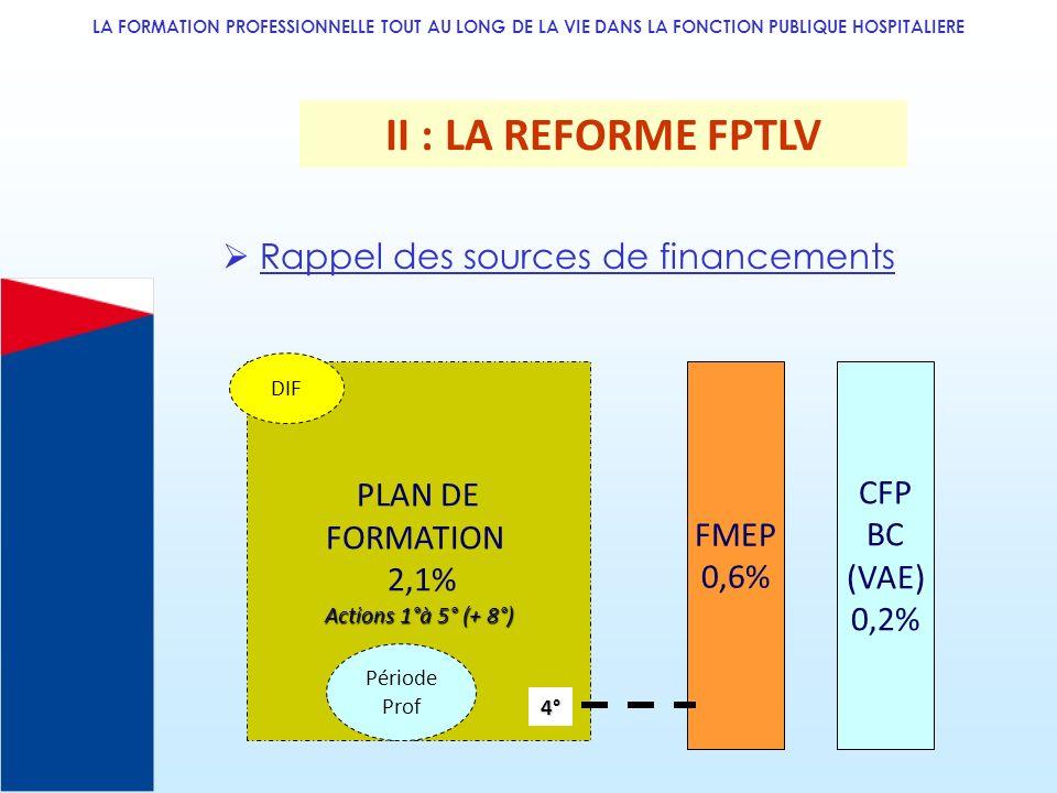 II : LA REFORME FPTLV  Rappel des sources de financements PLAN DE