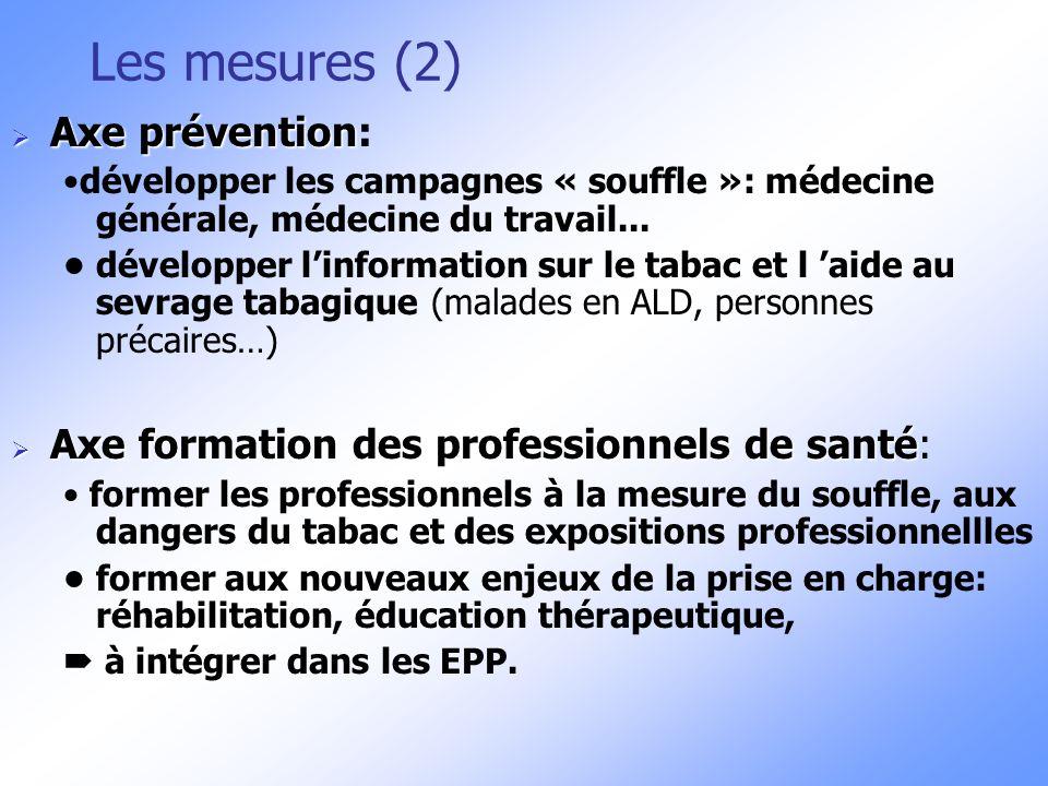 Les mesures (2) Axe prévention:
