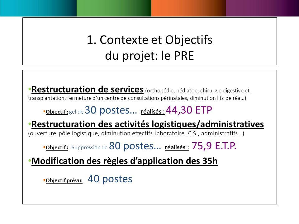 1. Contexte et Objectifs du projet: le PRE