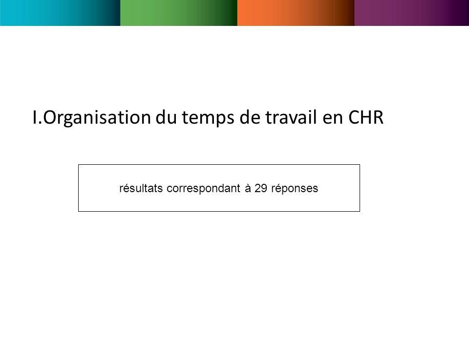 I.Organisation du temps de travail en CHR