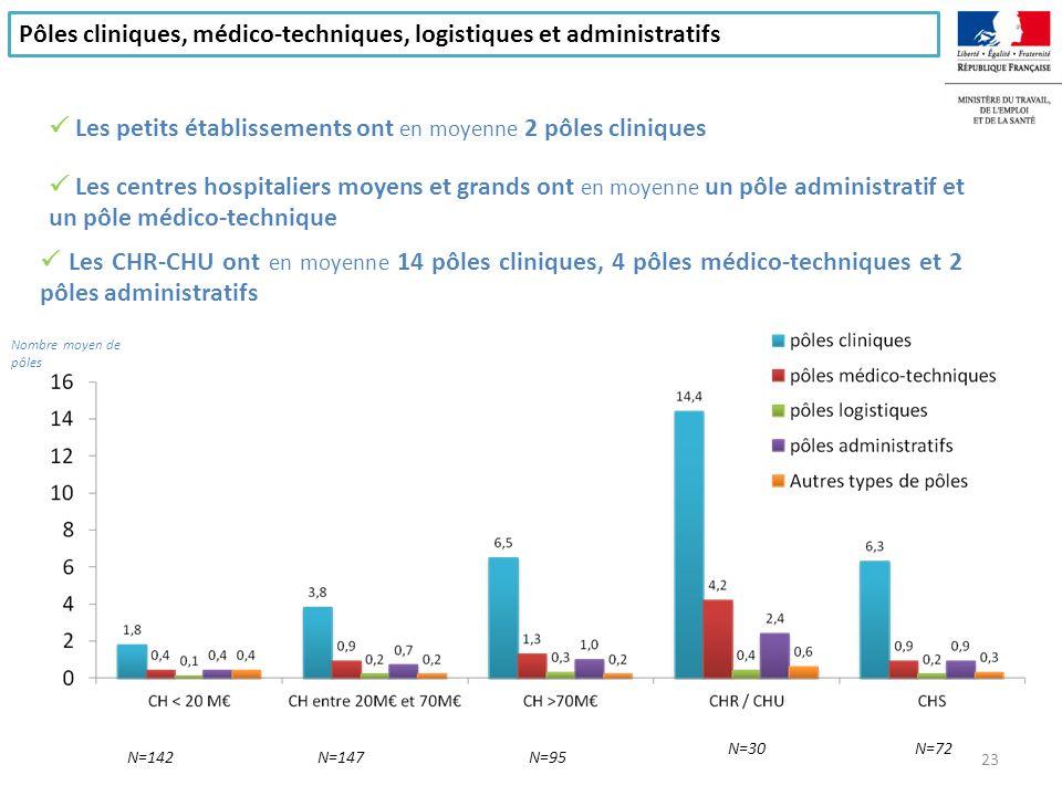 Pôles cliniques, médico-techniques, logistiques et administratifs