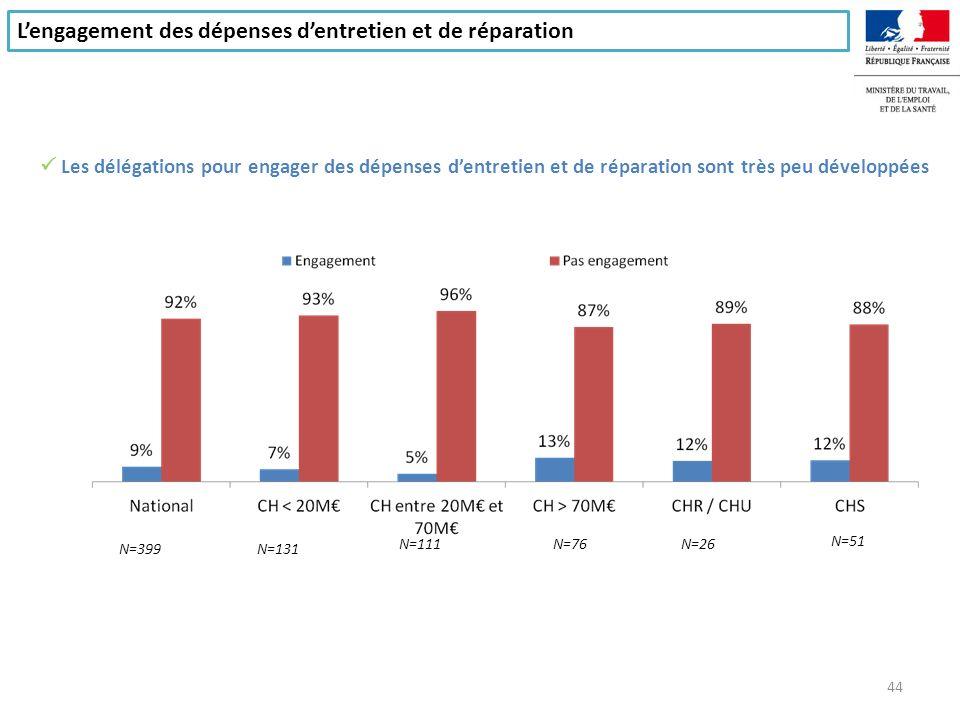 L'engagement des dépenses d'entretien et de réparation